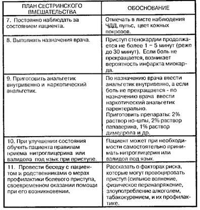Что делать при стенокардии - Органы кровообращения - Справочник ...